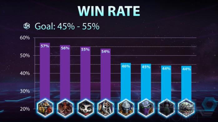 Objetivo de Win Rate