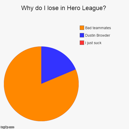 reasons why I lose in Hero League-1