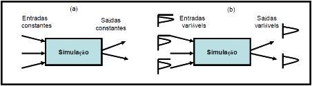 Figura 2: Simulação Determinística (a) X Estocástica (b) Fonte: Duarte (2003).