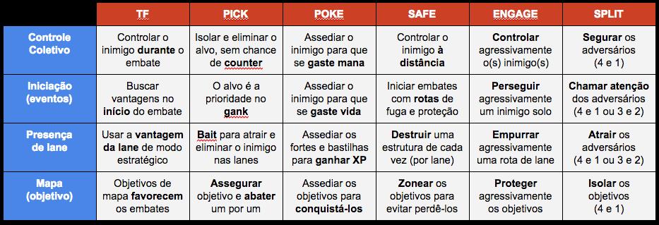 tabela utilidade comportamento